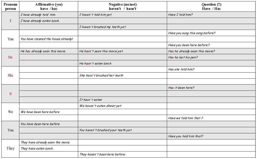 Present Perfect Worksheet Present Perfect Teachers Board